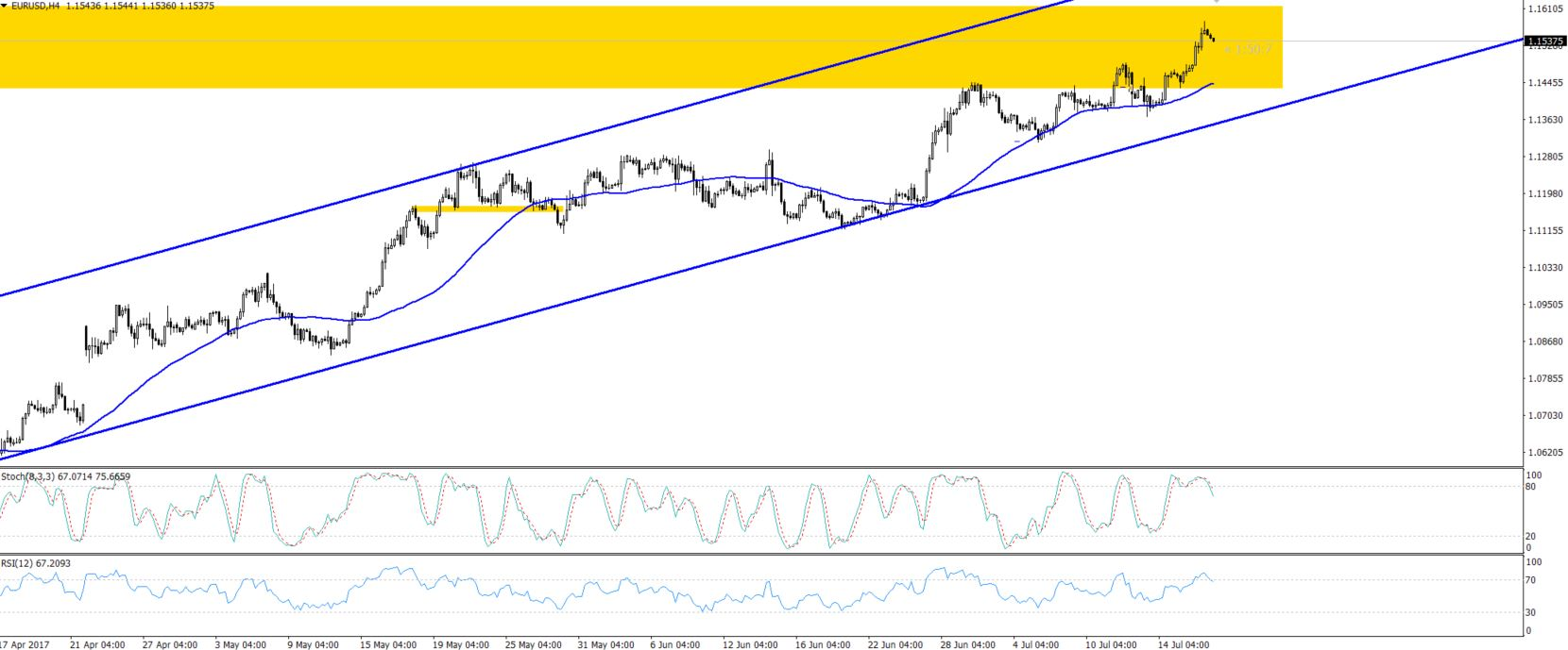 EURUSD - 4 Hours Chart - Bullish Channel