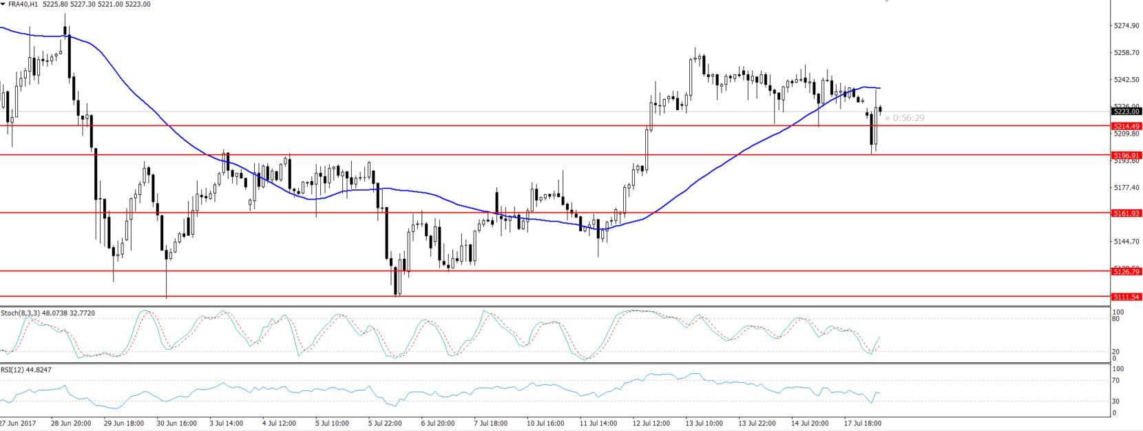 CAC 40 - Hourly Chart - Bearish Trend Resistance