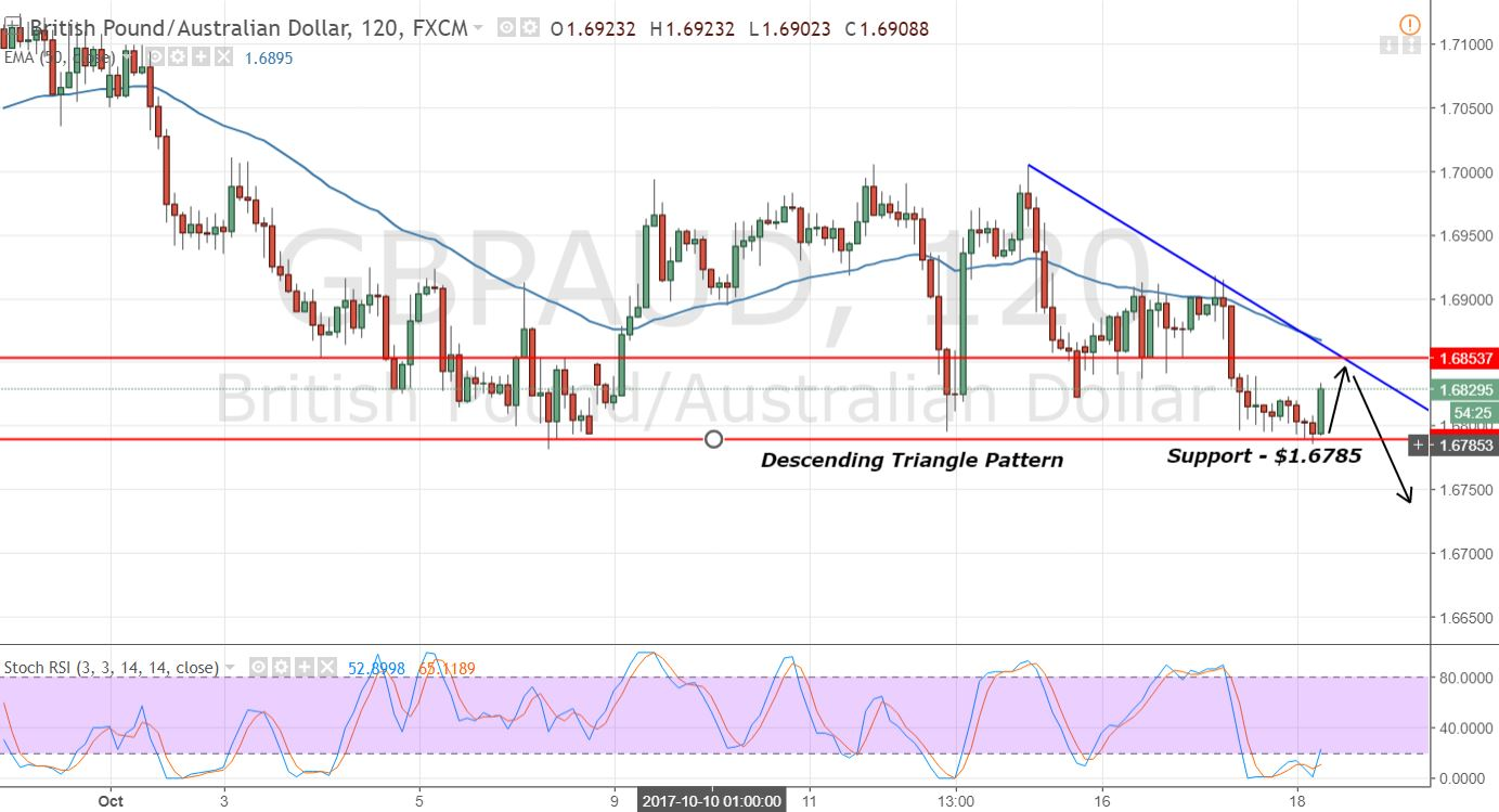 GBPAUD - 2 Hours Chart - Descending Triangle Pattern