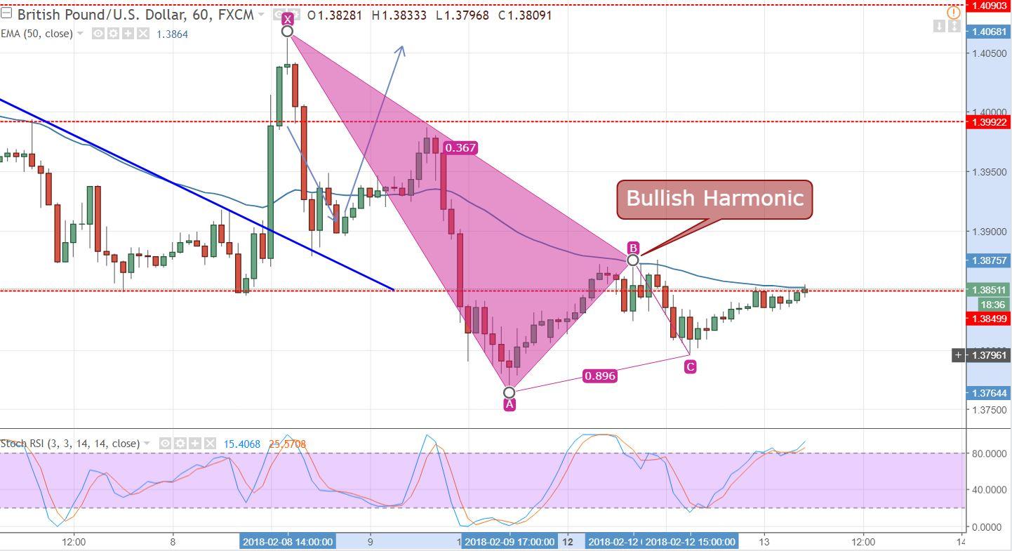 GBP/USD - 60 Min Chart