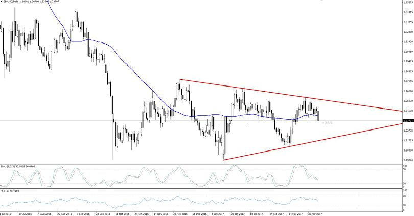 GBPUSD - Daily Chart