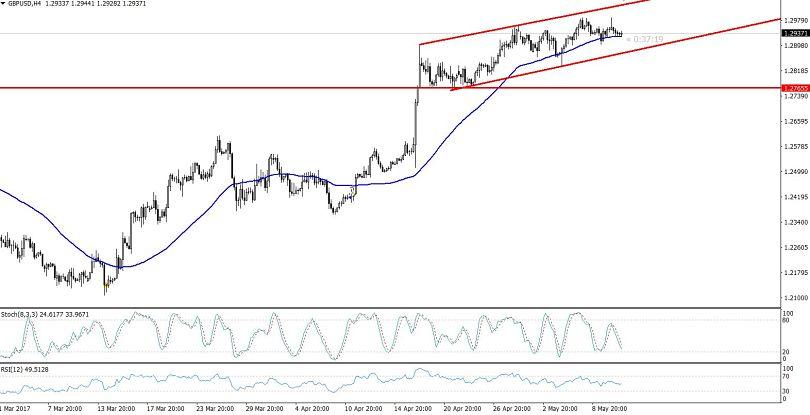 GBP/USD - 4 Hours Chart