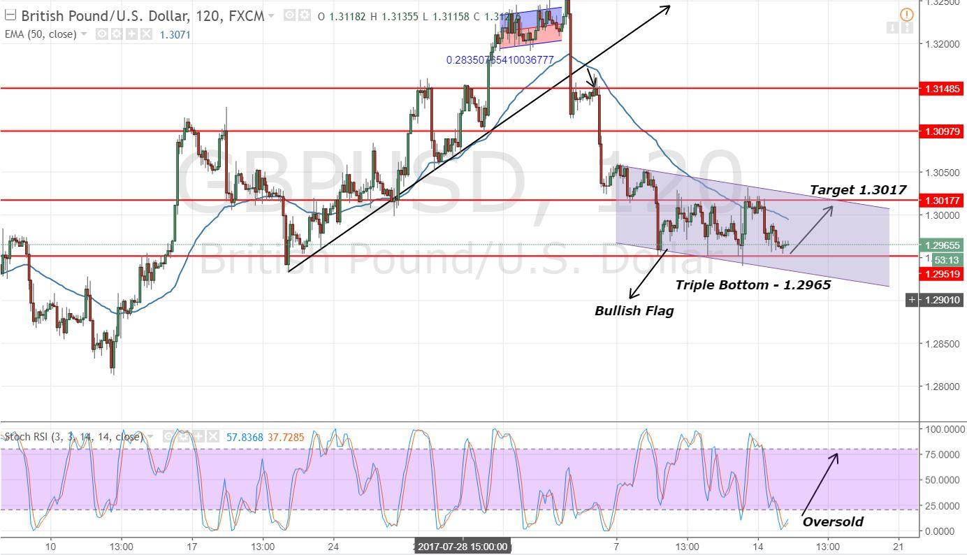 GBP/USD - Bullish Flag - 2 Hours Chart