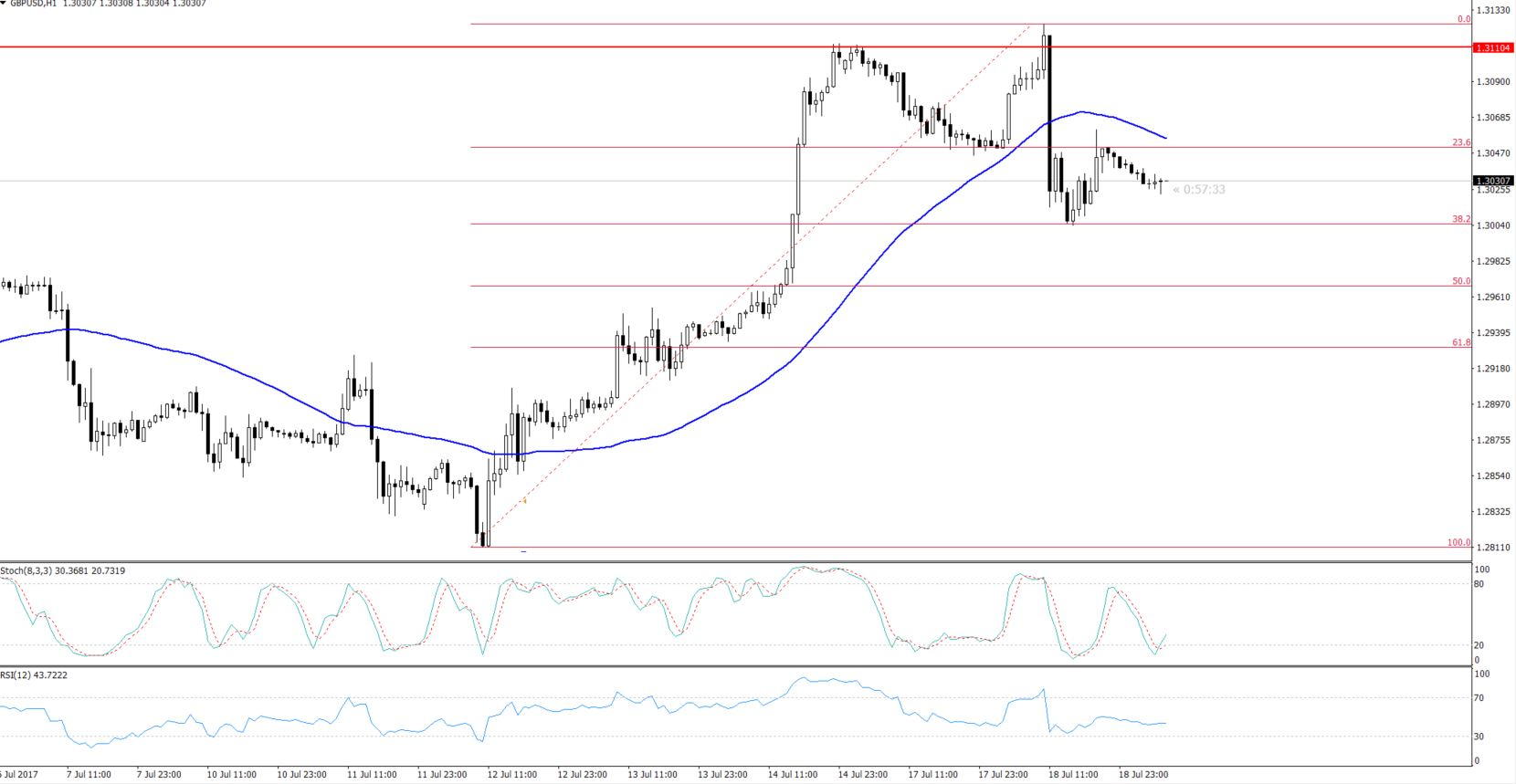 GBPUSD - Hourly Chart - 38.2% Retracement