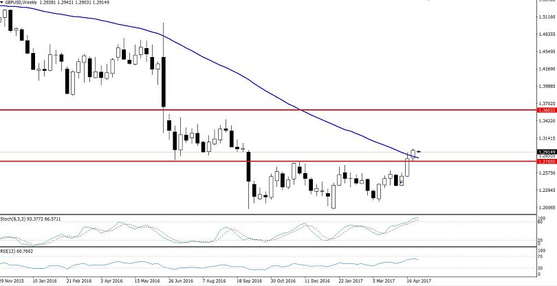 GBPUSD - Weekly Chart