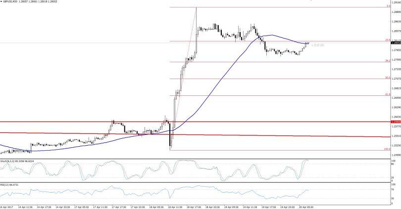 GBPUSD - 30 Mins Chart