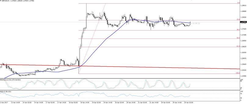 GBPUSD - Hourly Chart