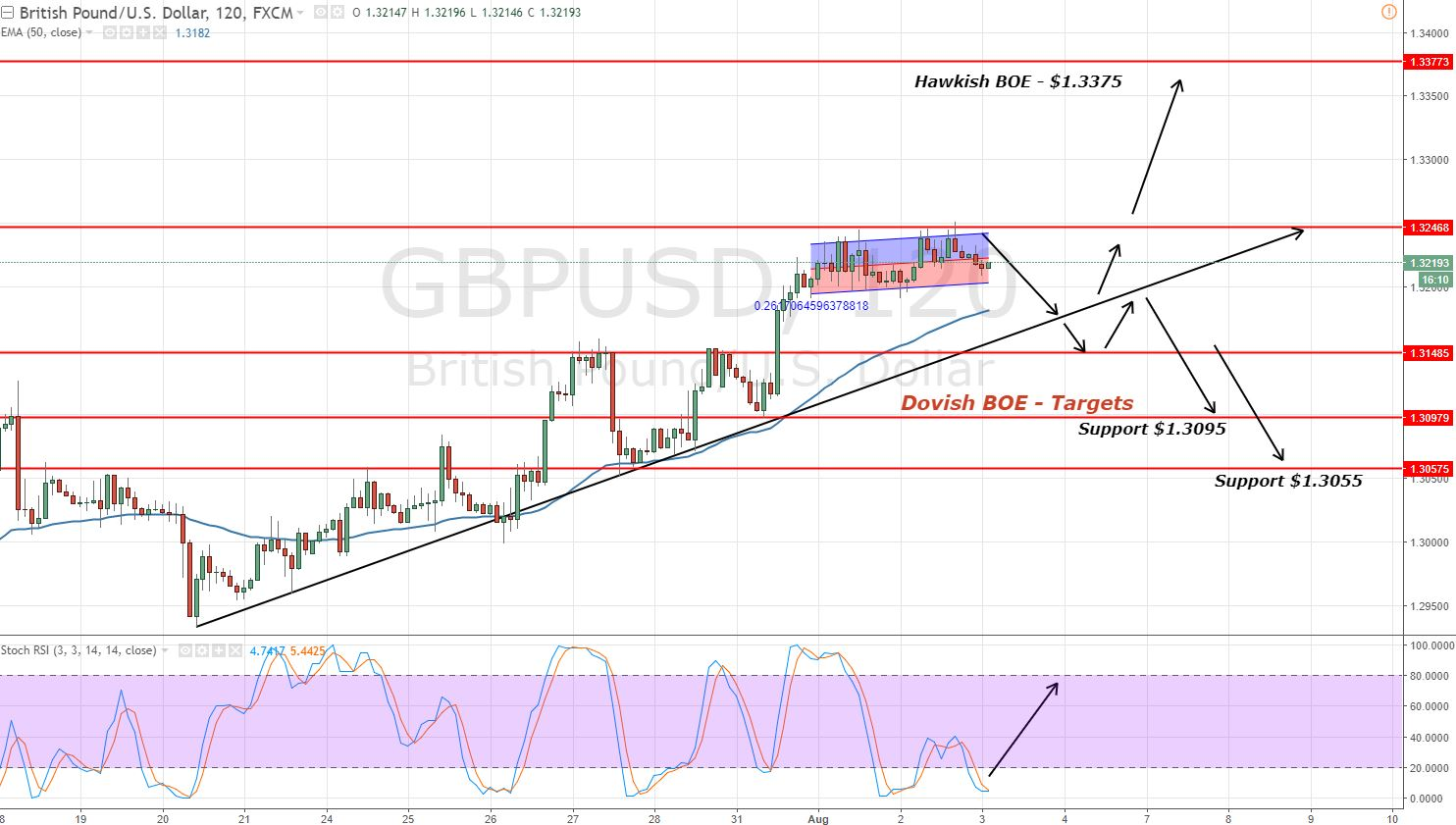GBPUSD - 2 Hours Chat - Trading Levels