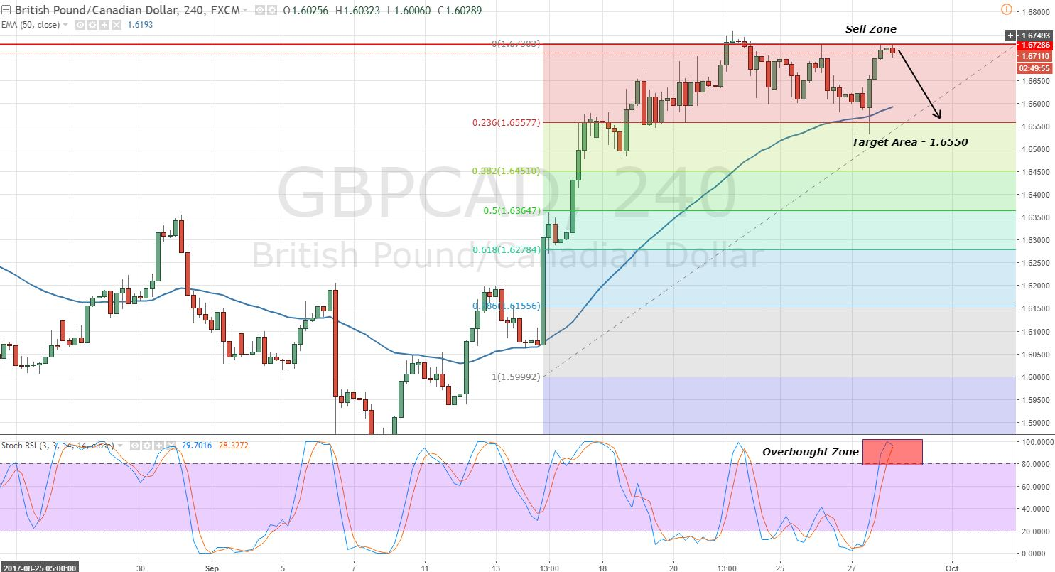 GBPCAD - 4 Hour Chart - Triple Top Pattern