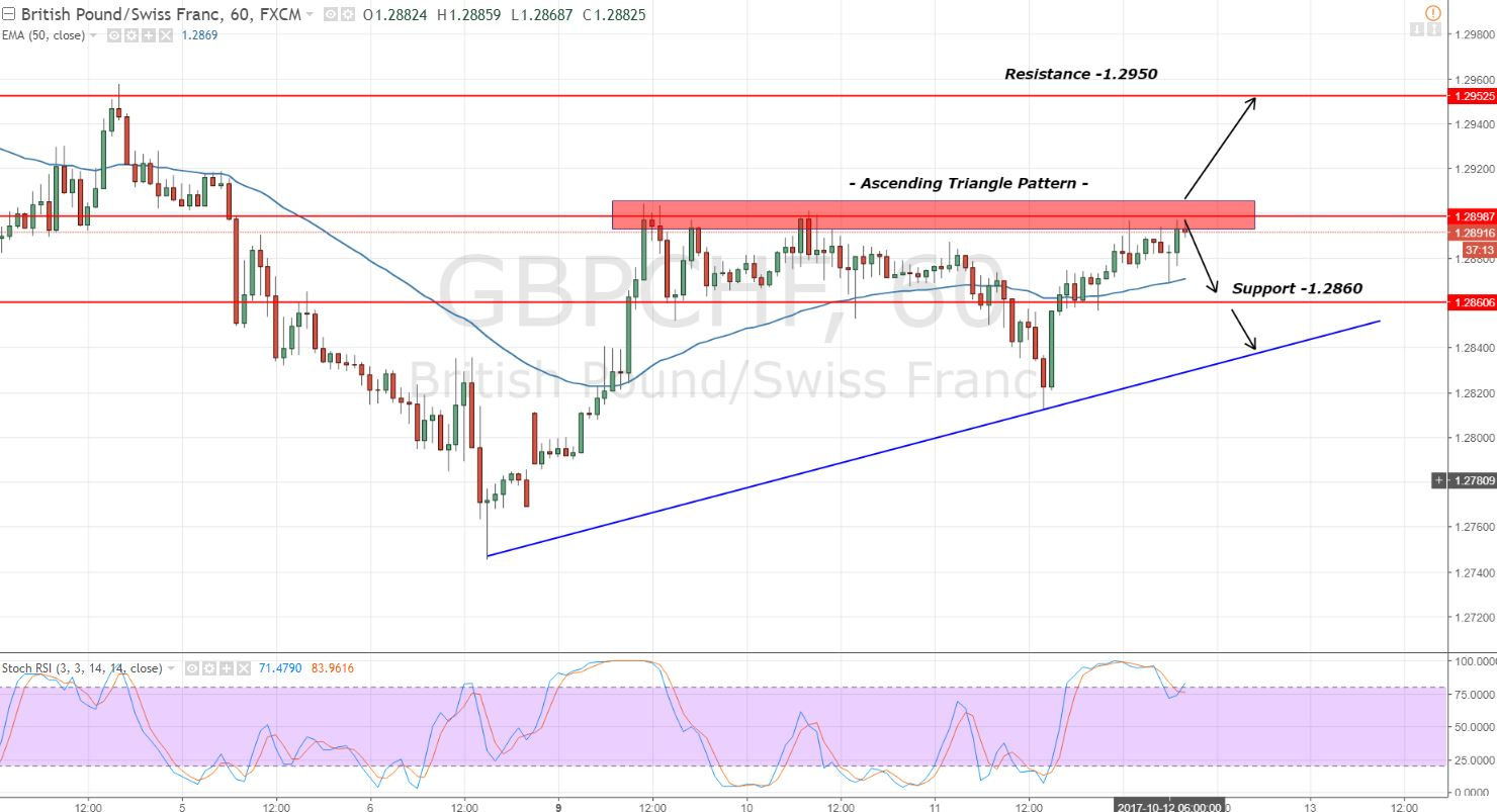 GBPCHF - Hourly Chart - Ascending Triangle Pattern
