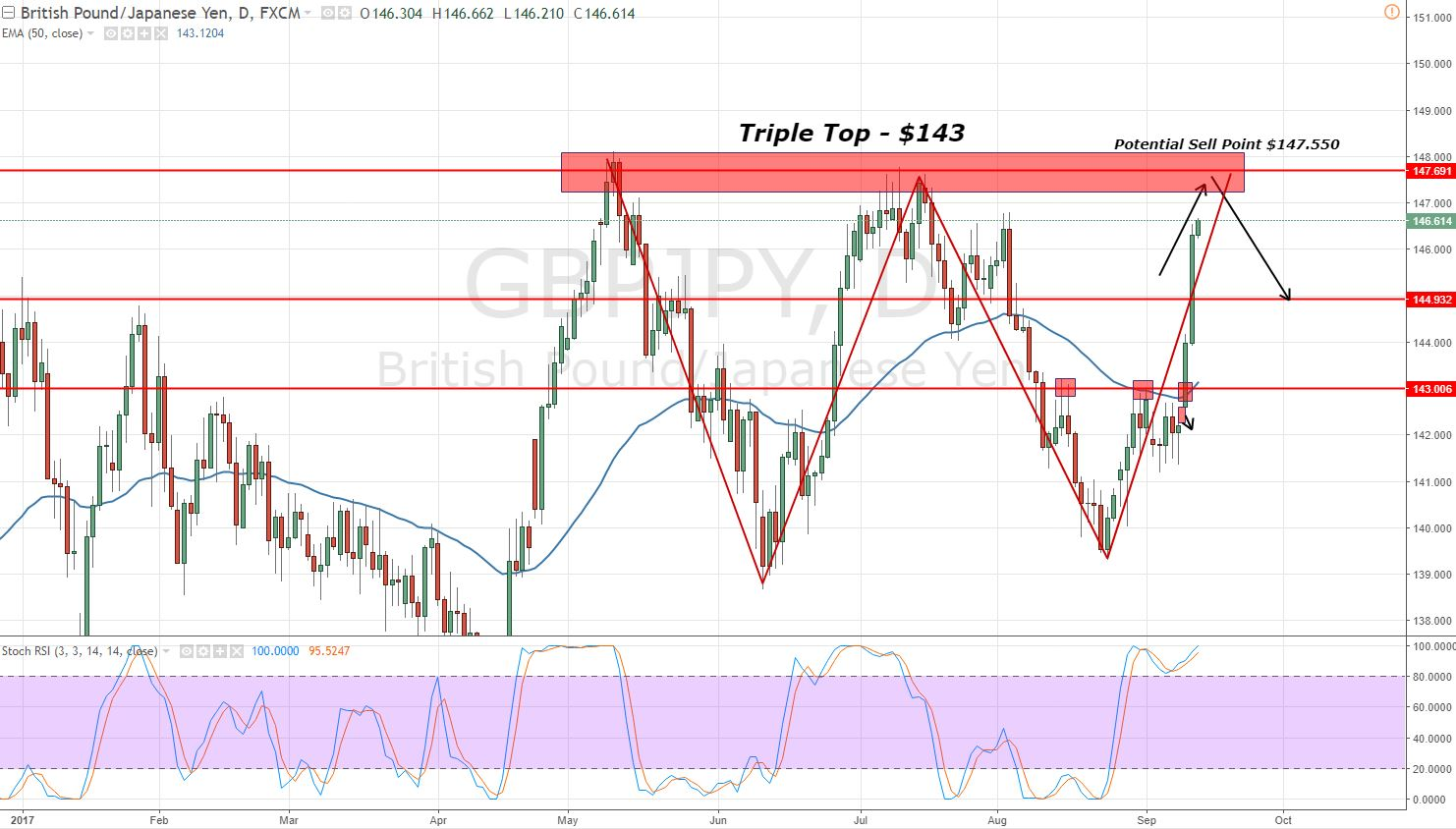 GBPJPY - Daily Chart - Triple Top