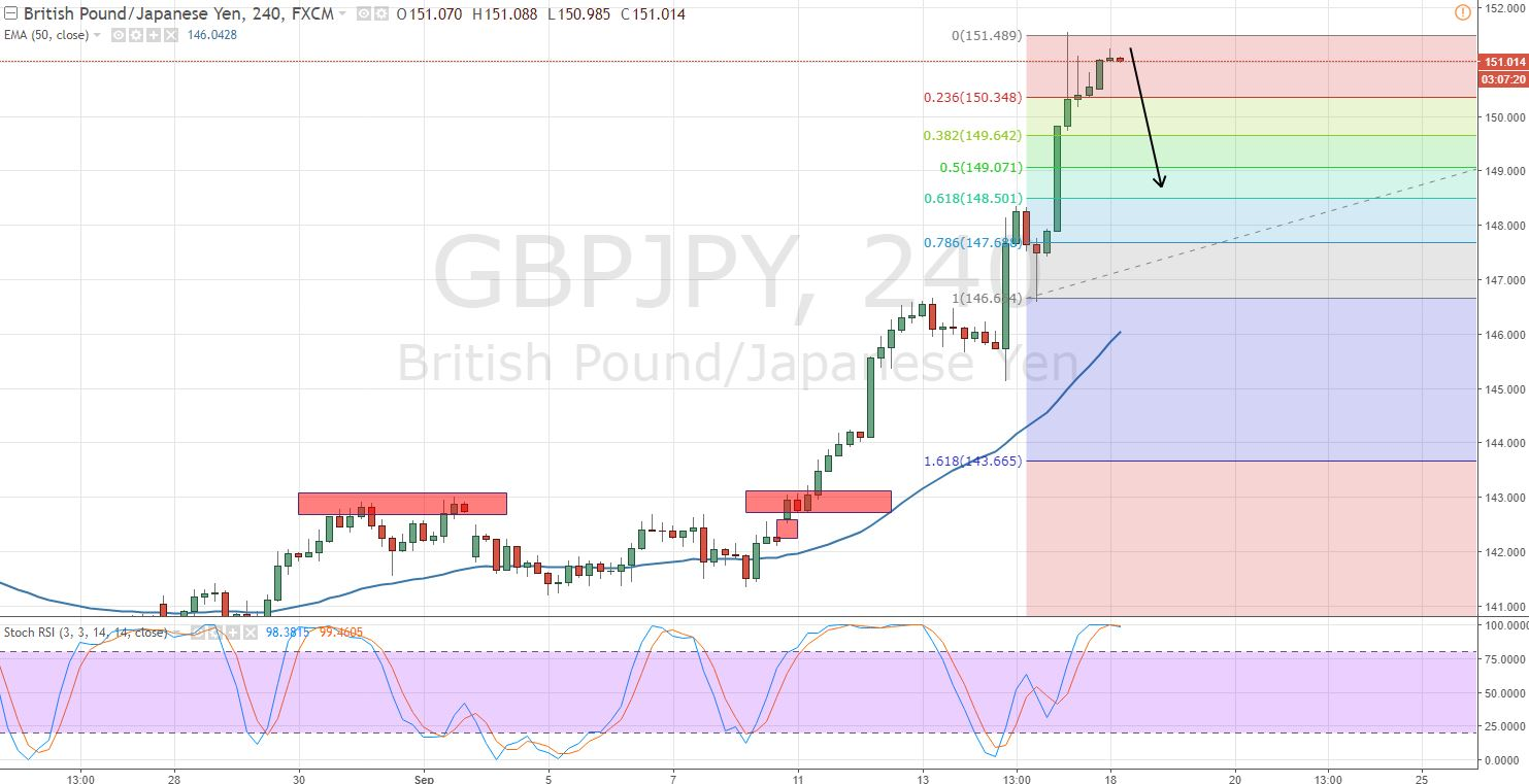 GBPJPY - 4 Hour Chart - Fibonacci Retracement