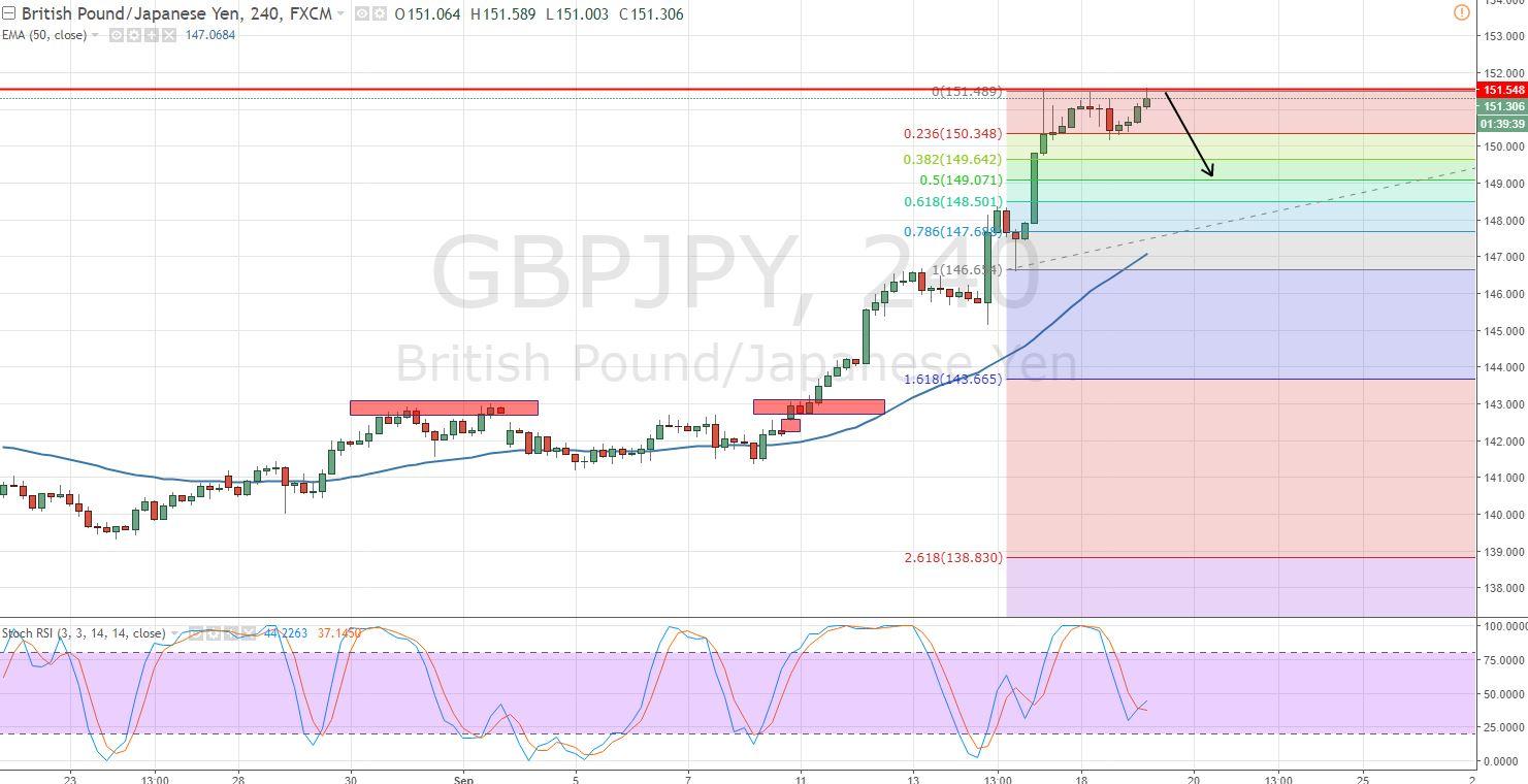 GBPJPY - 4 Hour Chart - Fibonacci Retracement