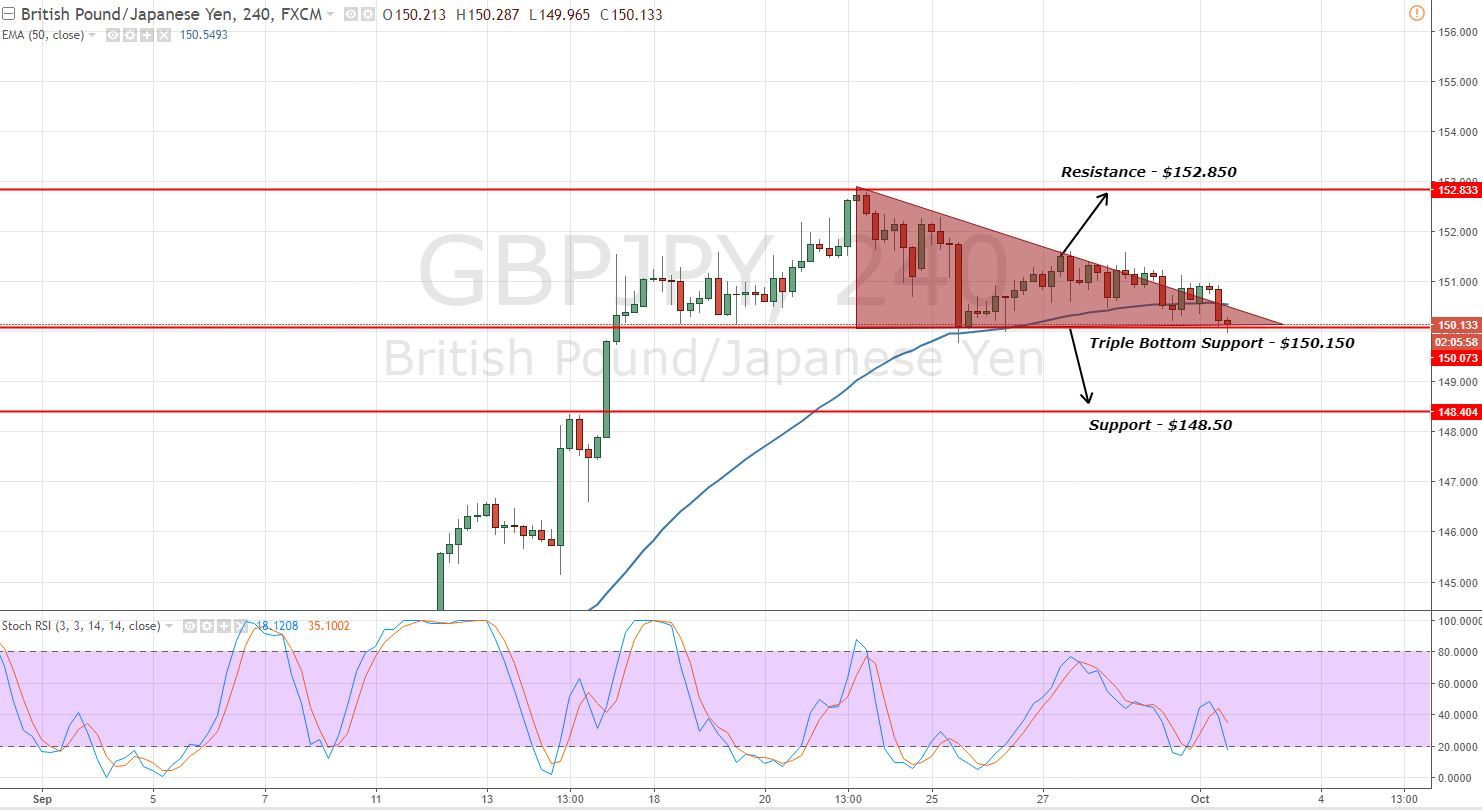 GBPJPY - Descending Triangle Pattern In Play