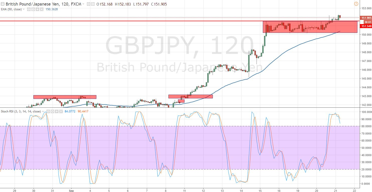 GBPJPY -Bullish Breakout