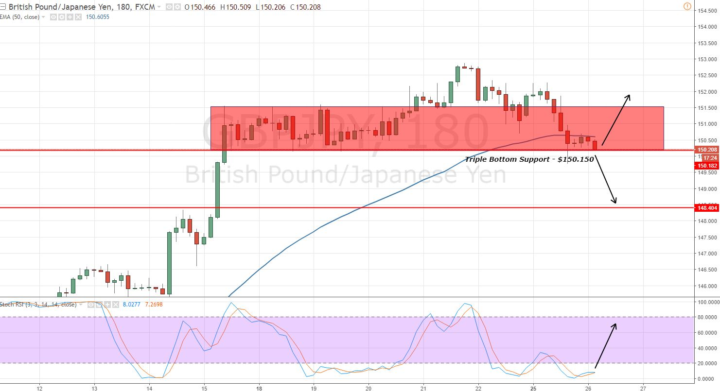 GBPJPY - 3 Hour Chart - Triple Bottom