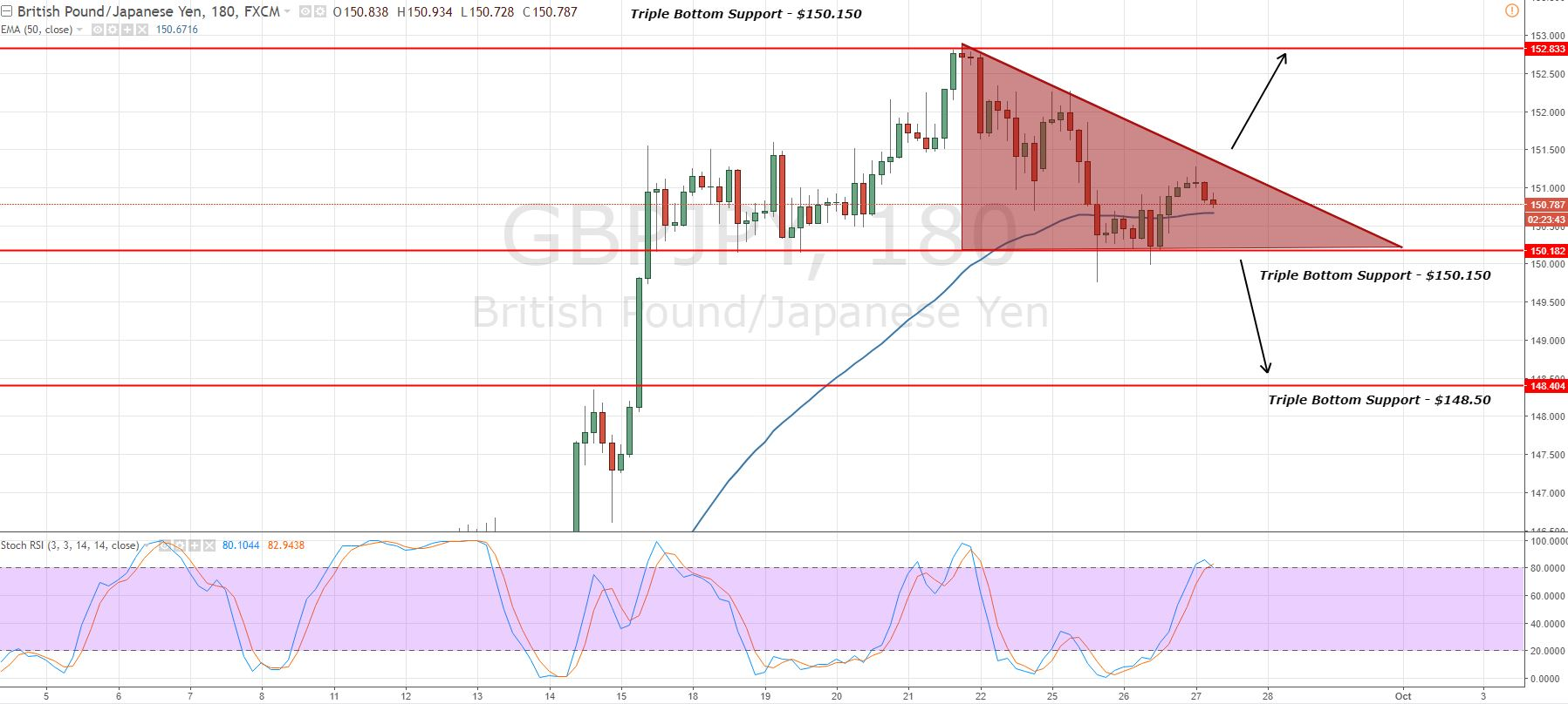 GBPJPY - Descending Triangle Pattern - 3 Hour Chart