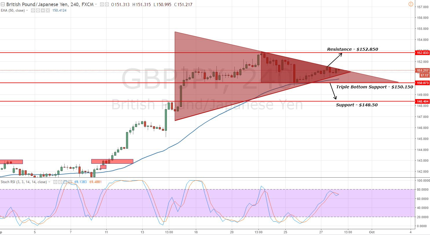 GBPJPY - 4 - Hour Chart - Symmetric Triangle Pattern
