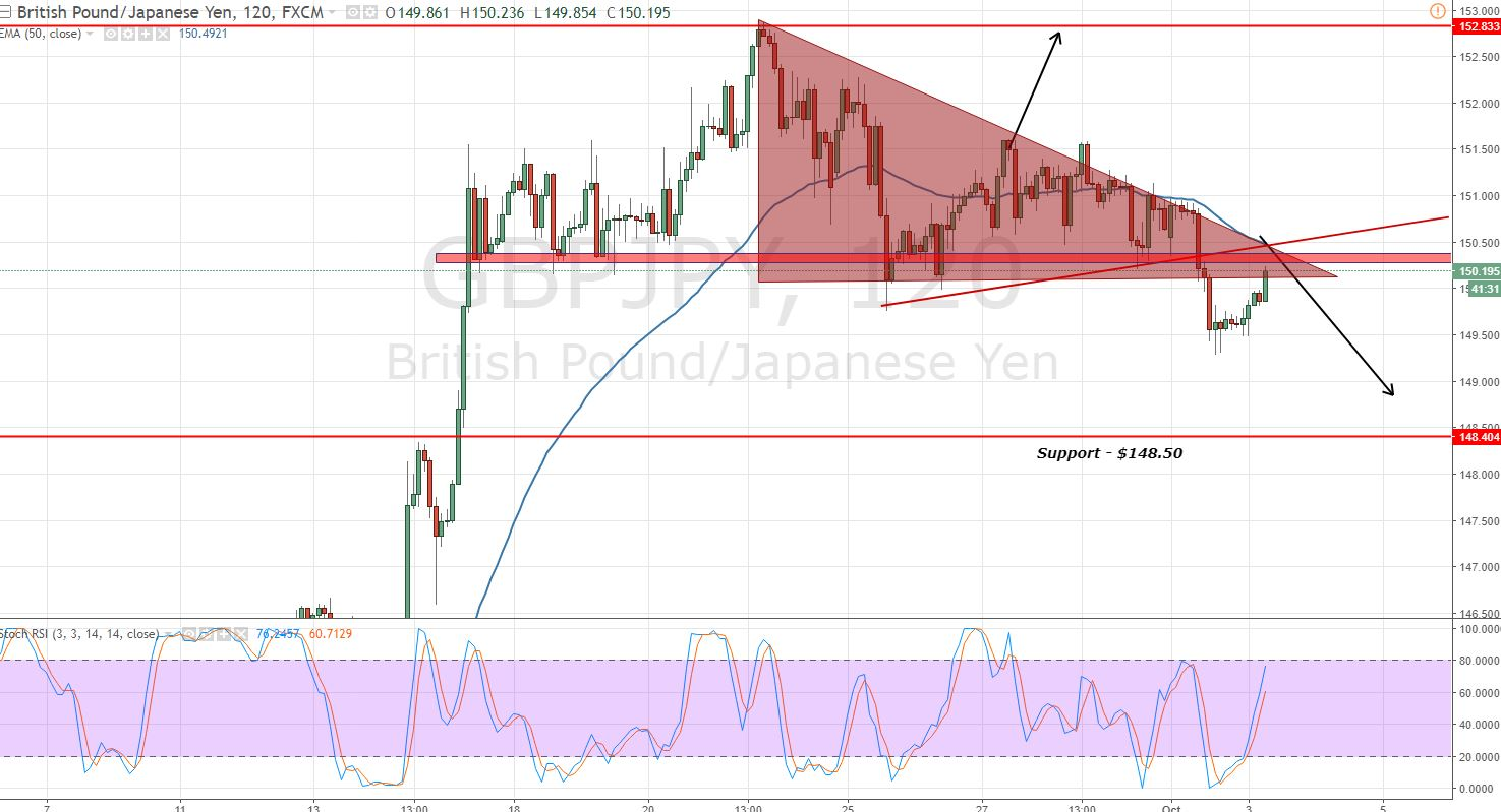 GBPJPY - 2 - Hour Chart - Triangle Breakout
