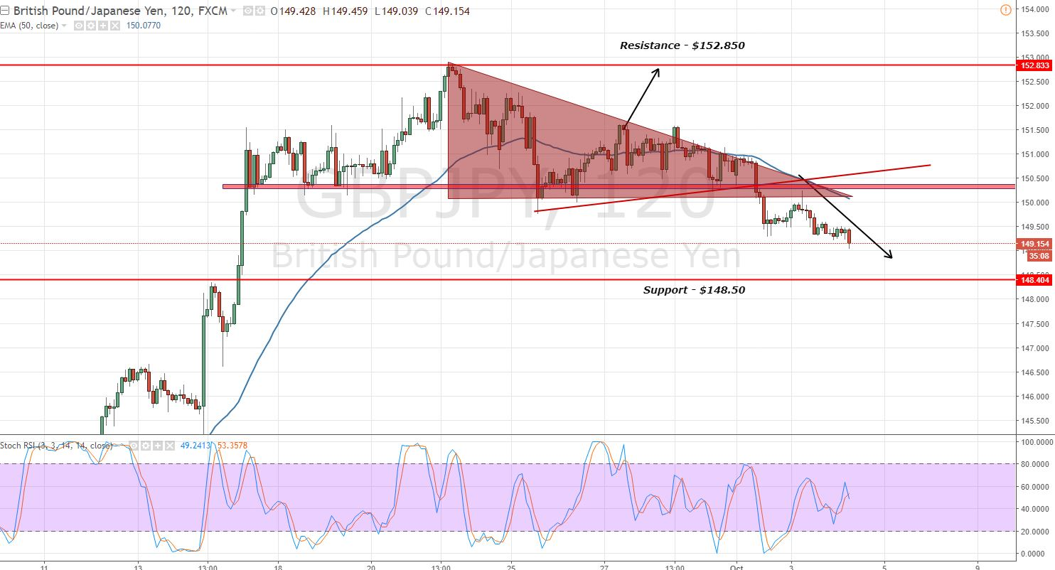 GBPJPY - 2 - Hour Chart - Bearish Breakout