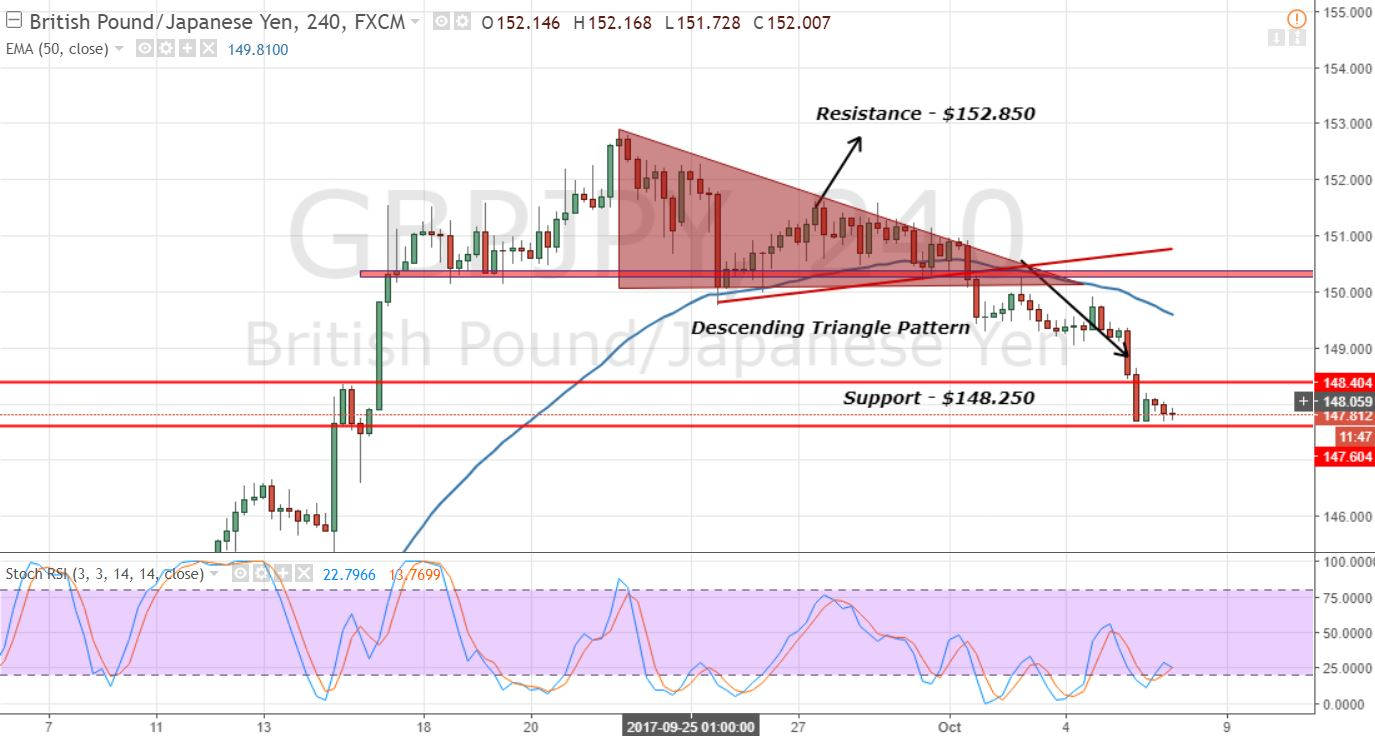 GBPJPY - 4- Hour Chart - Bearish Breakout