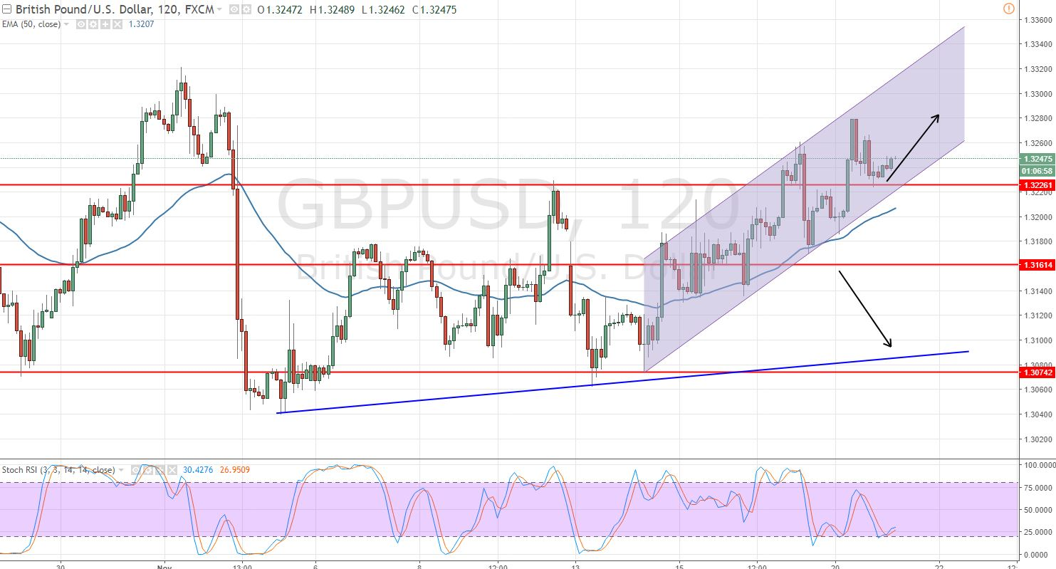 GBPUSD - 2- Hour Chart - Bullish Channel
