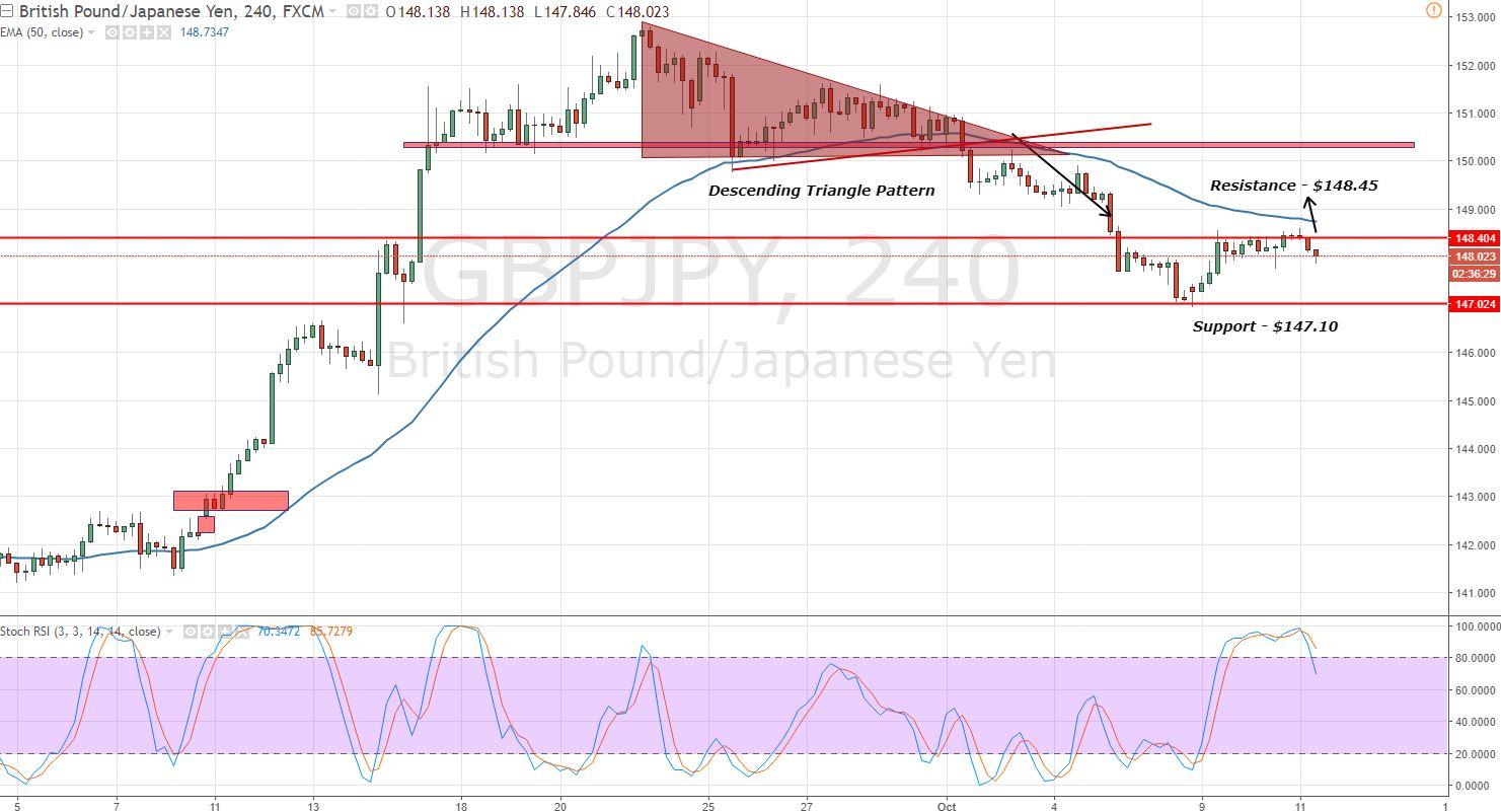 GBPJPY - 4- Hour Chart - Sideways Range