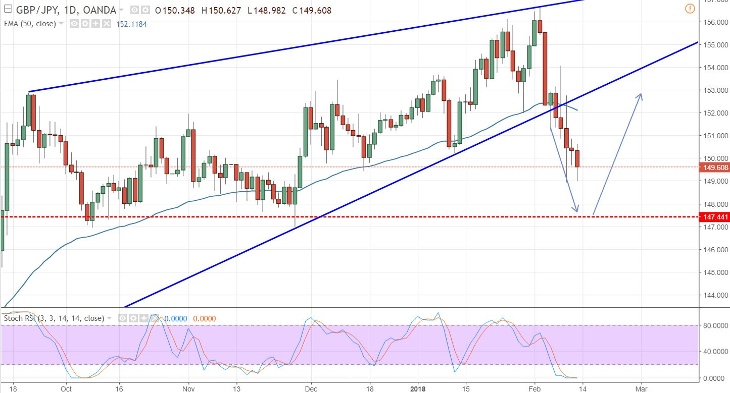 GBP/JPY - Daily Chart