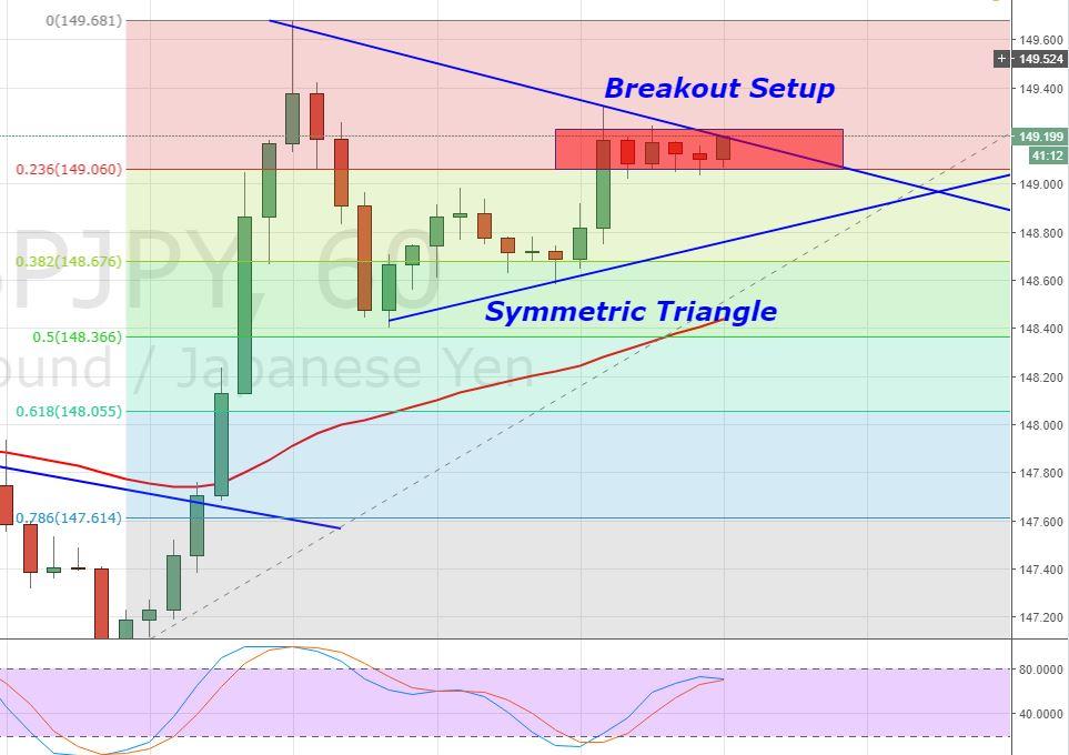 GBP/JPY - Hourly Chart - Triangle Pattern