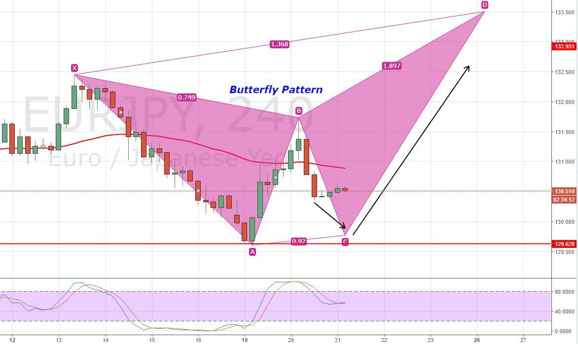 EUR/JPY - 4 - Hour Chart