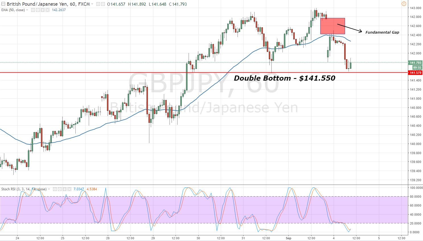 GBPJPY - Hourly Chart - Double Bottom