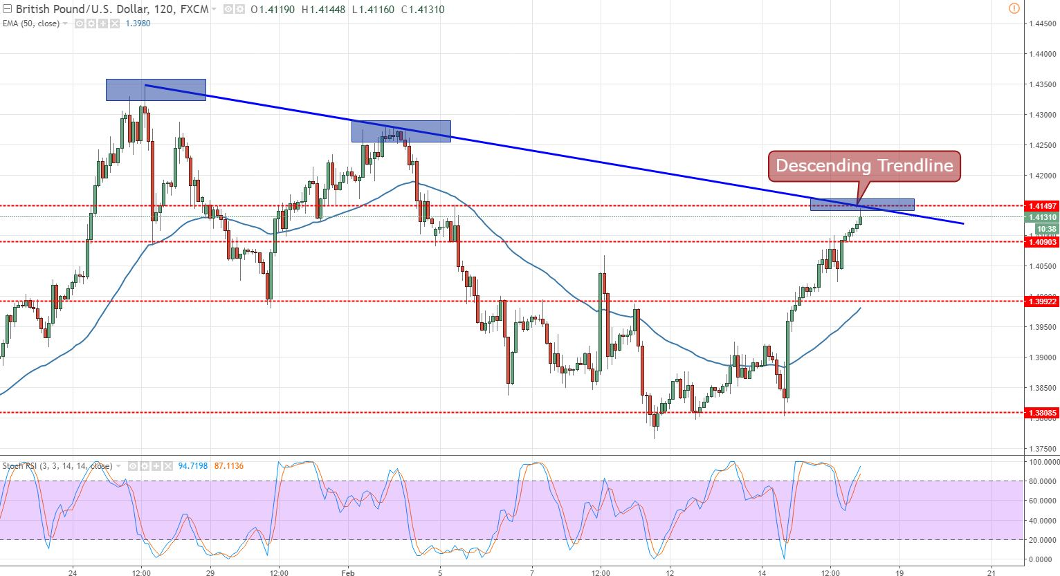 GBP/USD - 120 - Min - Bearish Trendline