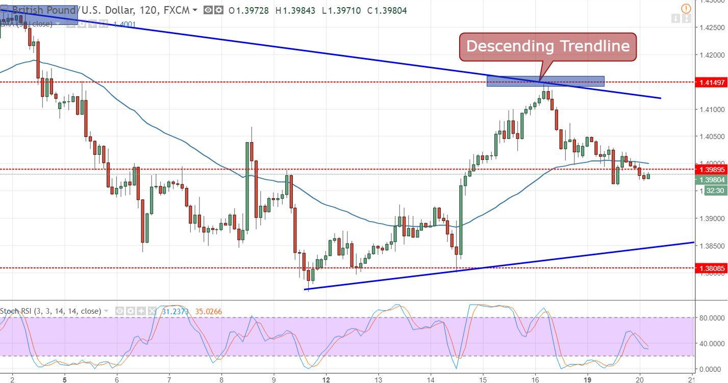 GBP/USD - 120 Min Chart