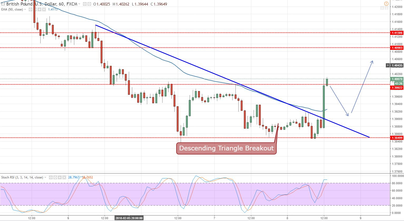 GBP/USD - Hourly Chart