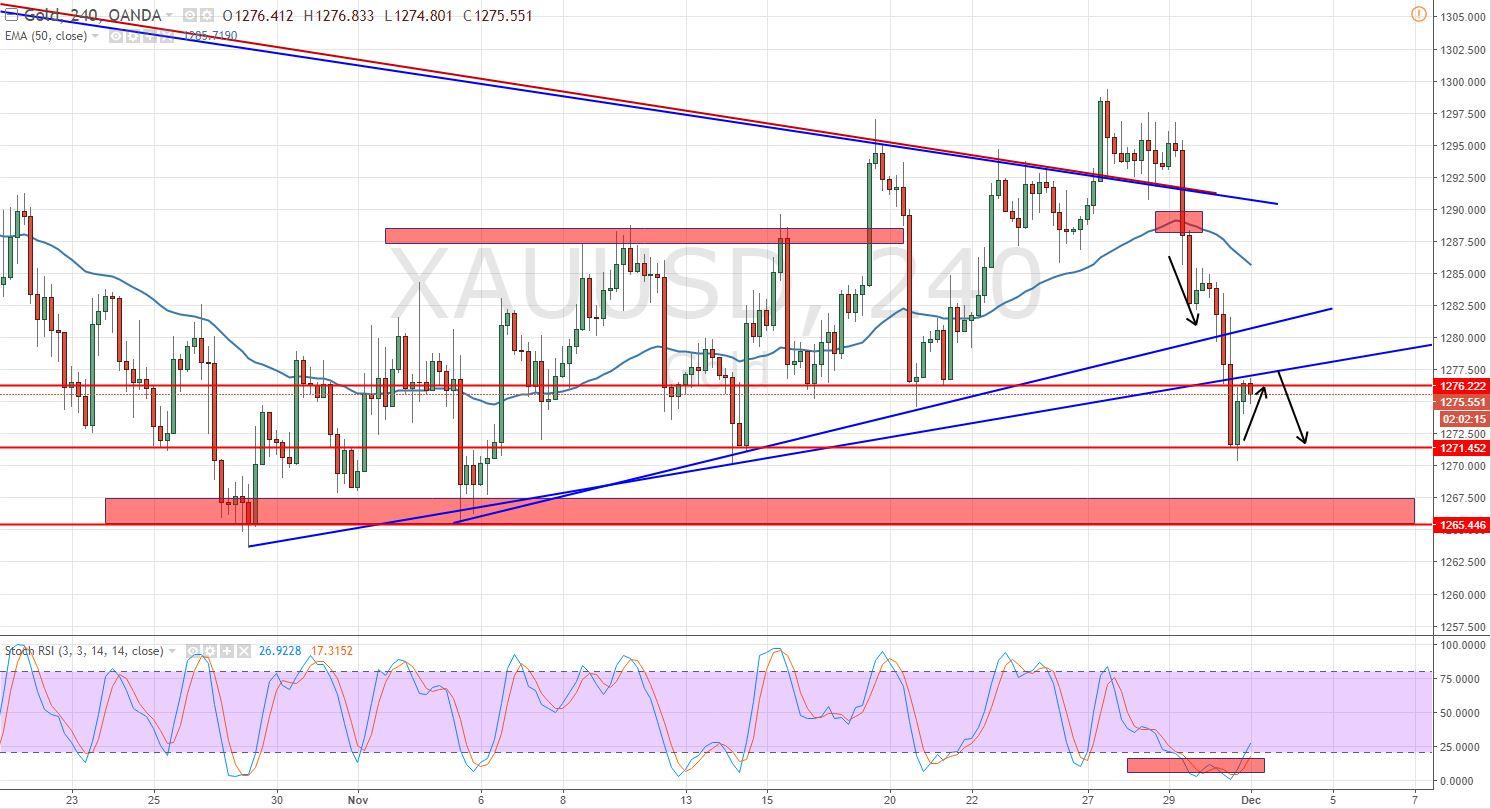 Gold - 4 - Hour - Trading Range