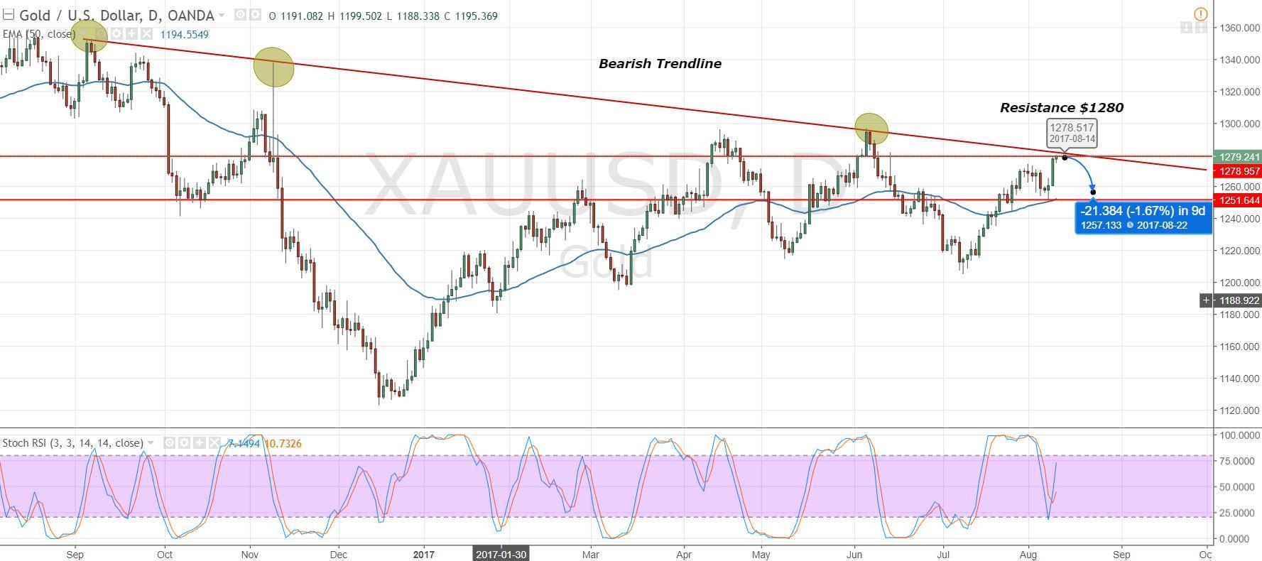 Gold - Daily Timeframe - Bearish Trendline Pattern