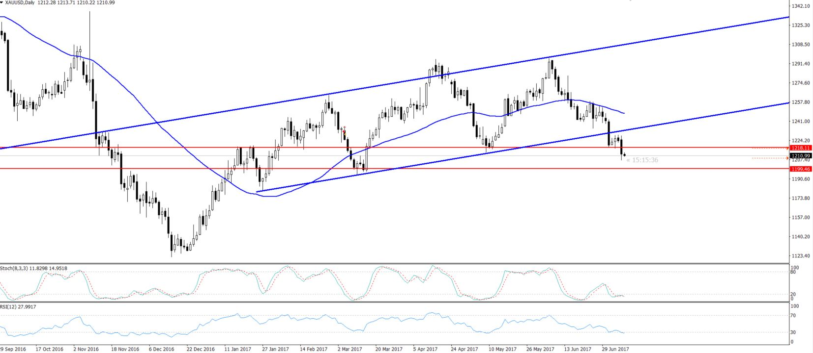 Gold - Daily Chart - Double Bottom Breakout