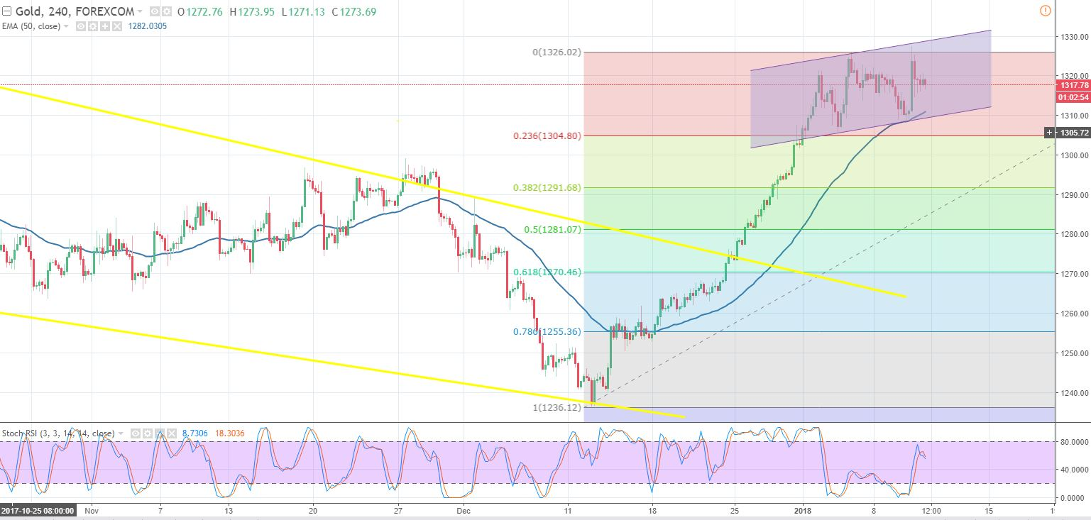 Gold - 240 - Min Chart