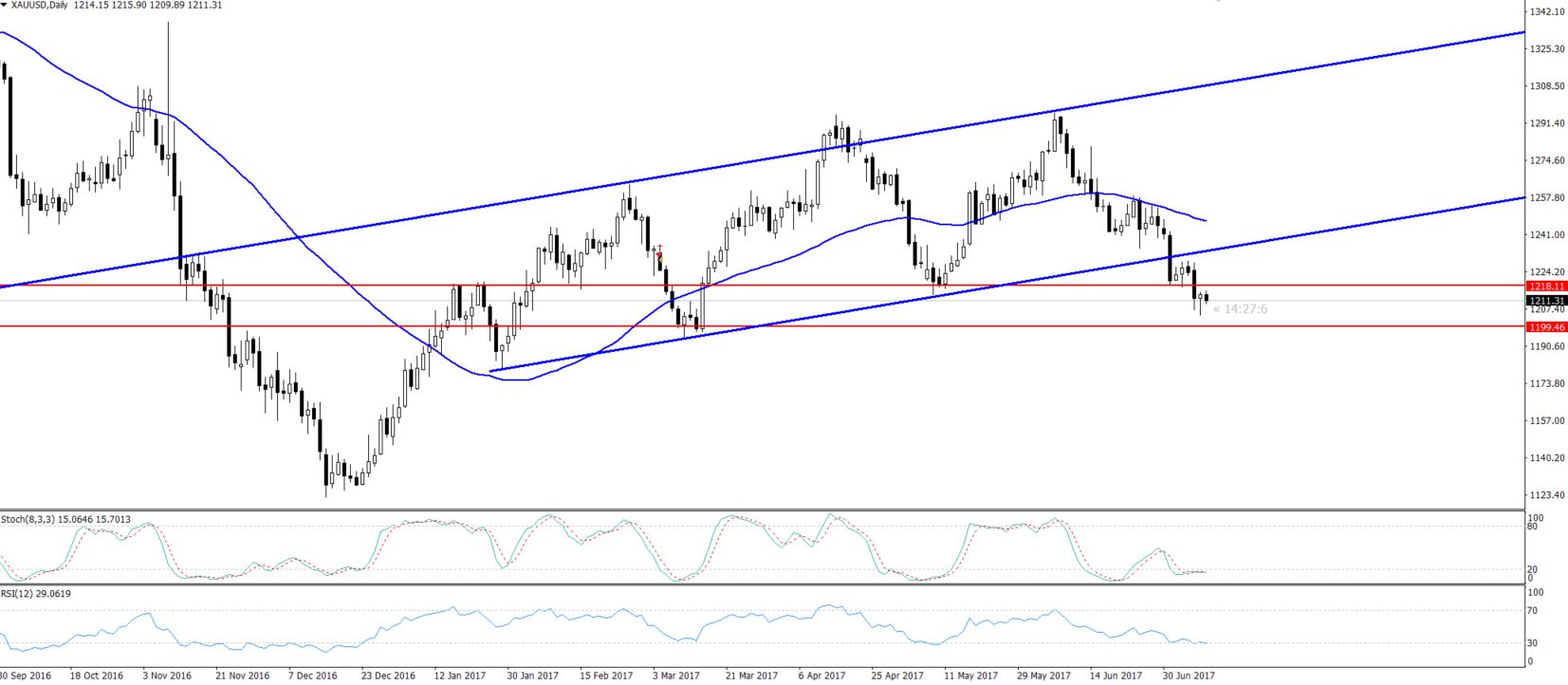 Gold - Daily Chart