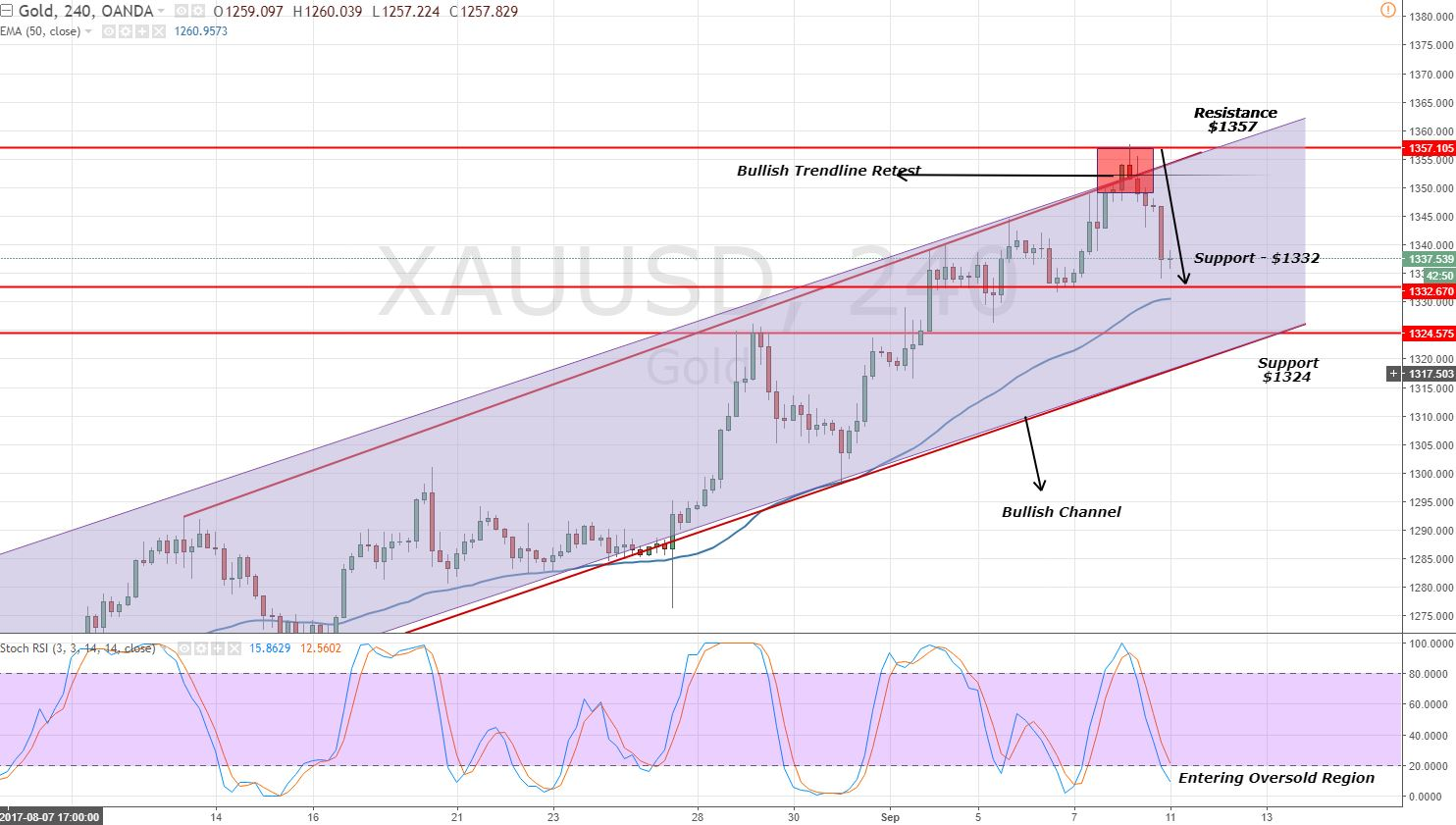 Gold - 4 Hour Chart - Double Bottom Support