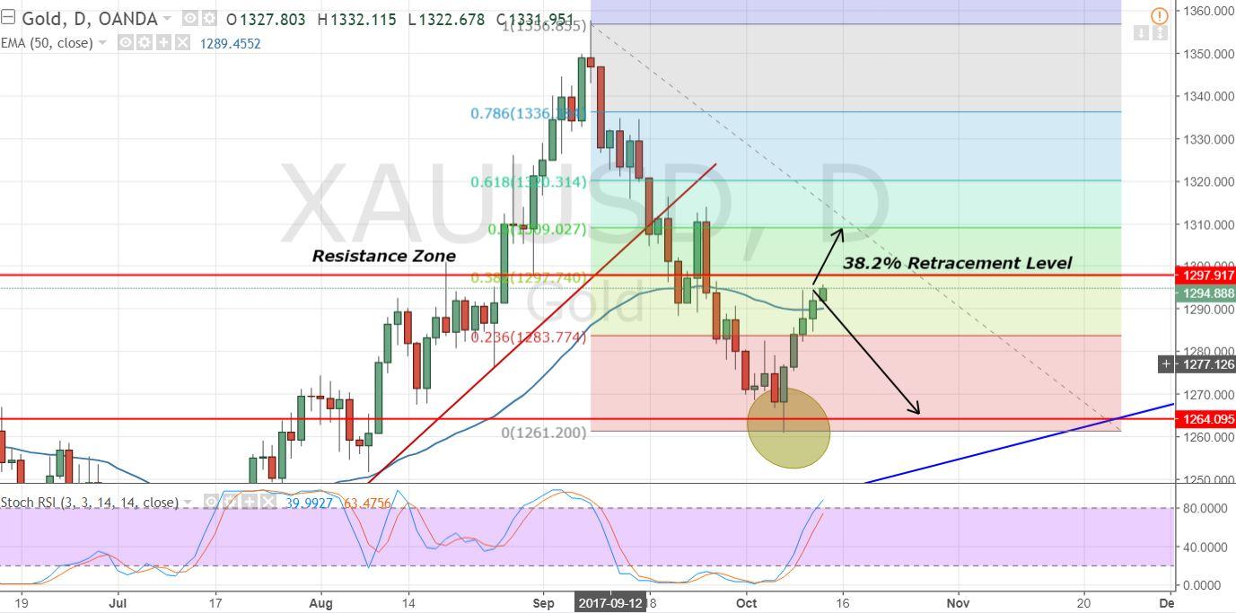 Gold - Daily Chart - Fibonacci Trading