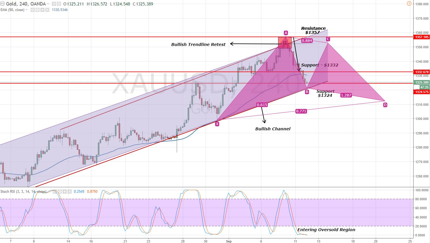 Gold - 4 Hour Chart - Gartley Pattern