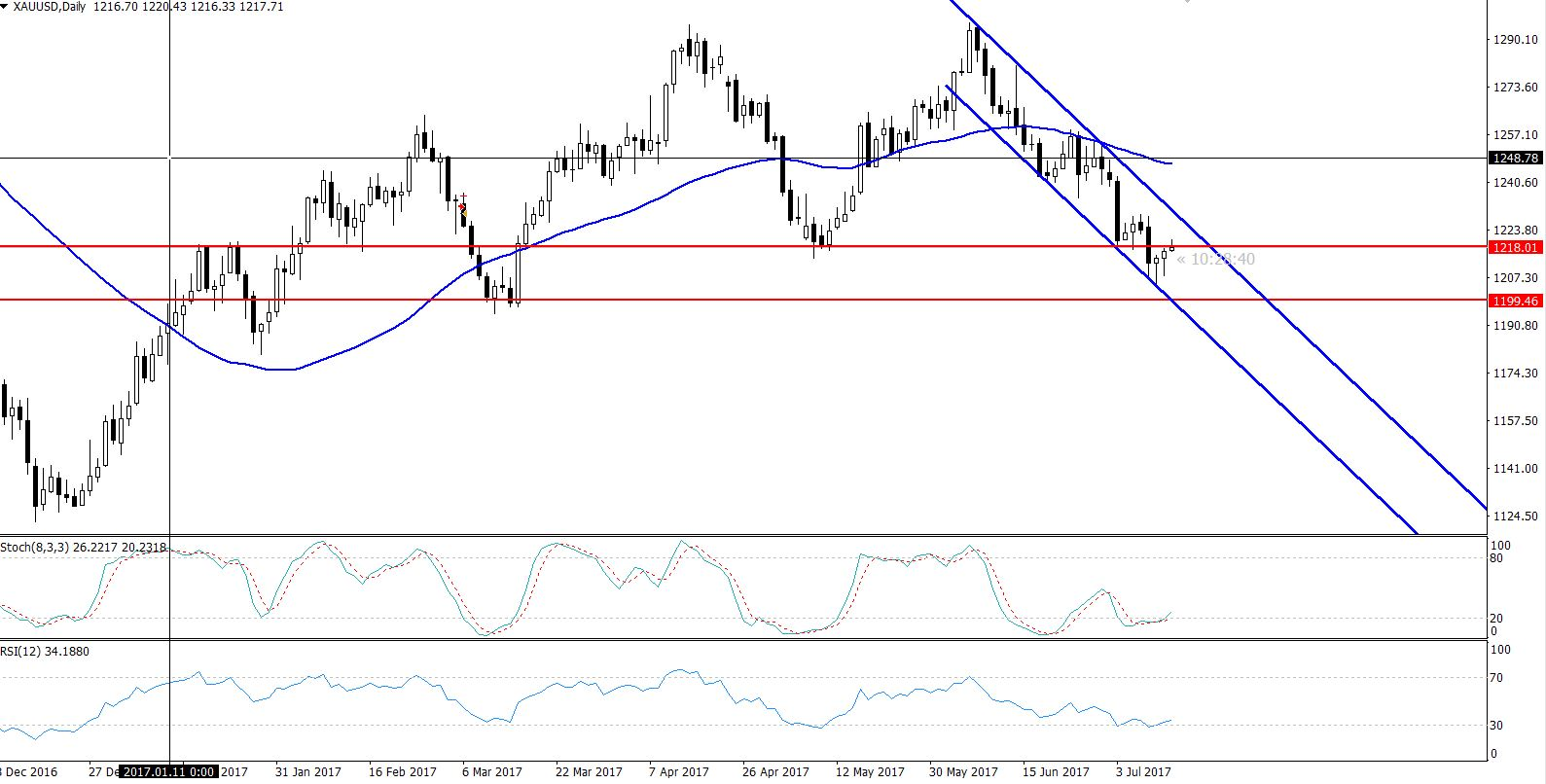 Gold Bearish Channel - Daily Chart