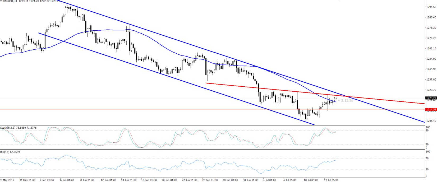 Gold - 4 Hours Chart - Bearish Channel