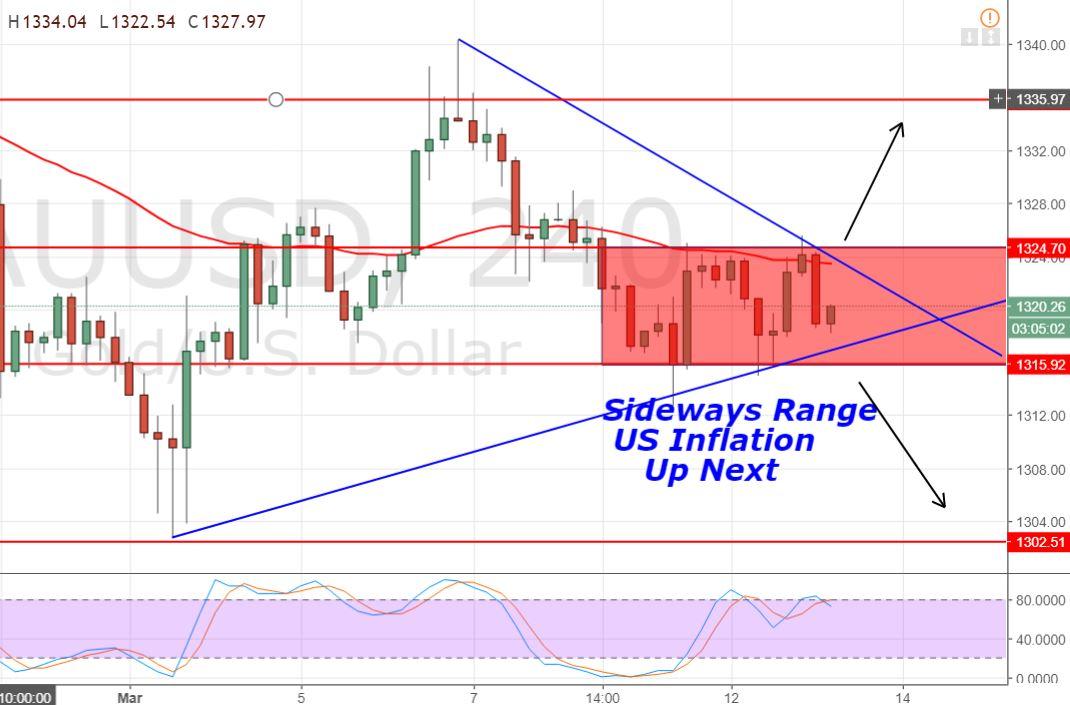 Gold - 4 Hour Chart - Sideways Range