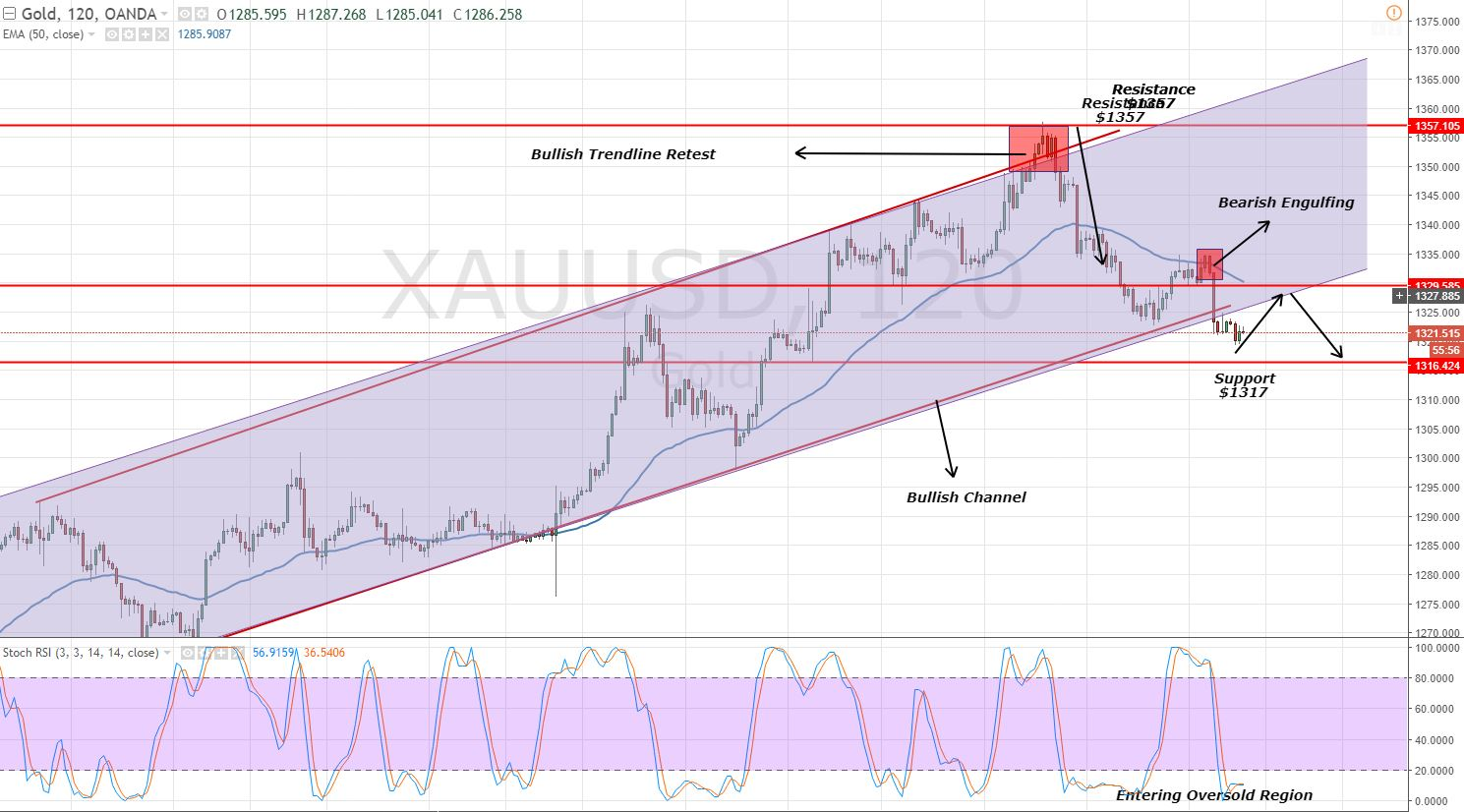 Gold - 2 Hour Chart - Bullish Channel Breakout