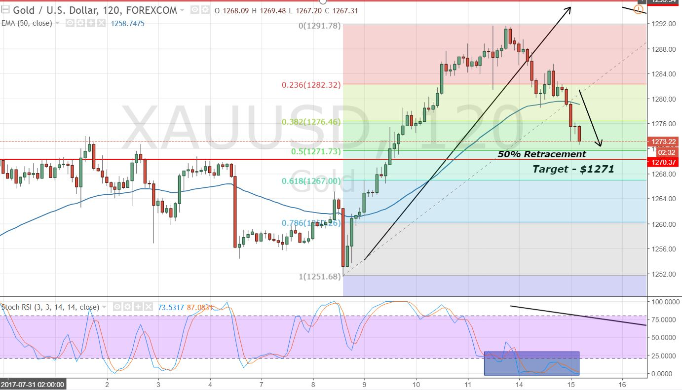 Gold - 2 Hours Chart - 50% Retracement