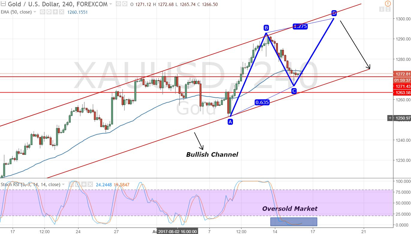 Gold - 4 Hours Chart - ABCD Pattern & Channel