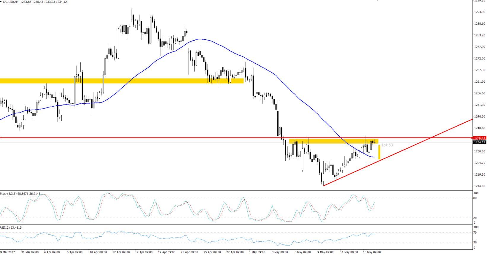 Gold - Triangle Pattern