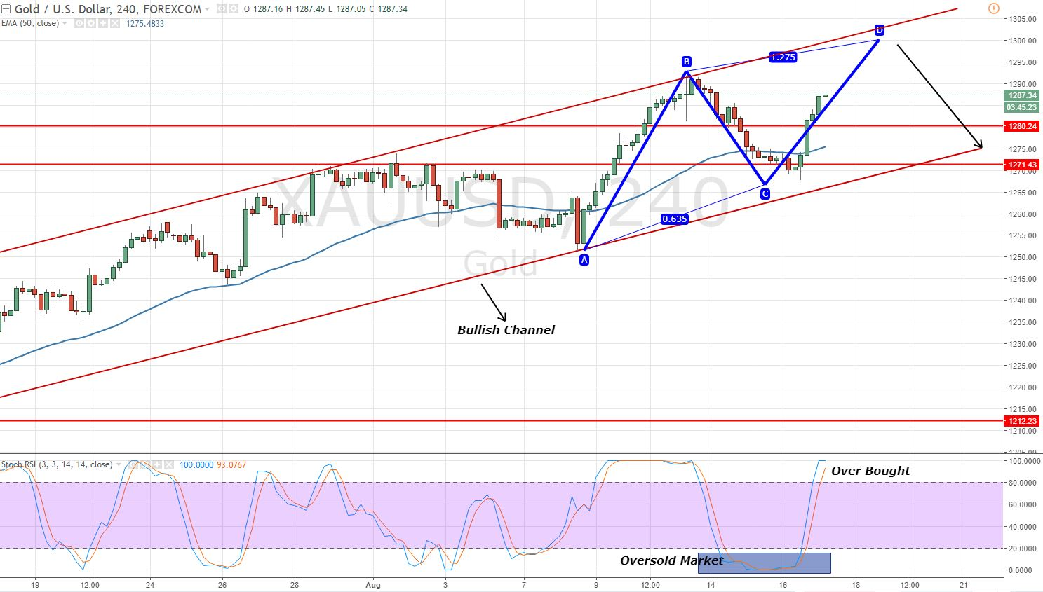 Gold - 4 Hour Chart - ABCD Pattern